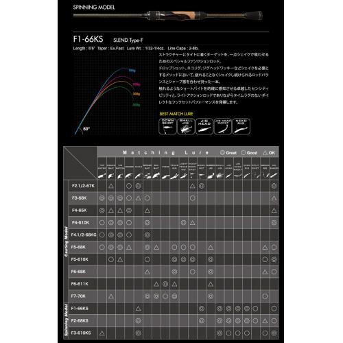 Megabass Orochi XXX F4-610K 2P