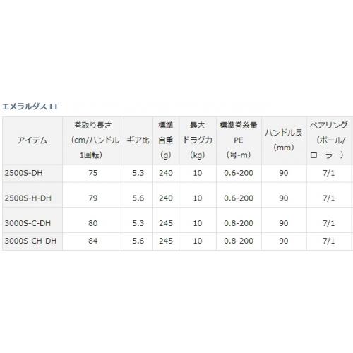 Daiwa 19 Emeraldas LT 3000S-CH-DH