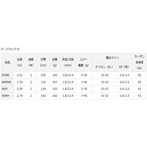 Daiwa 18 Hardrock X 90MH