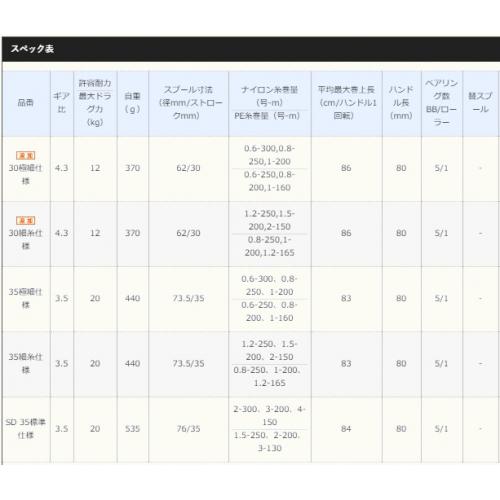 Shimano 18 Surf Leader CI4+ 35 fine thread spec