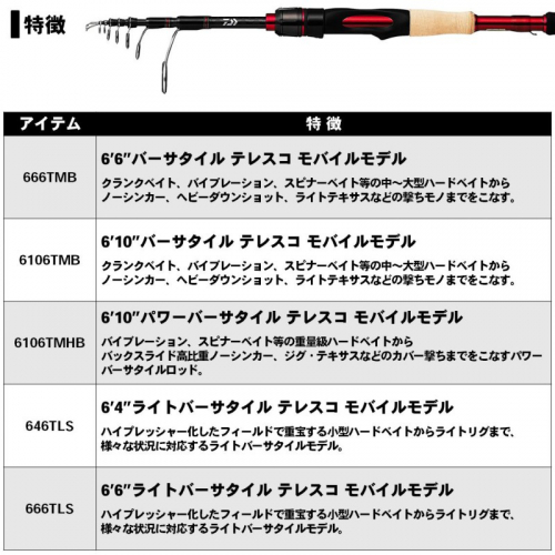 Daiwa Blazon Mobile 666TMB