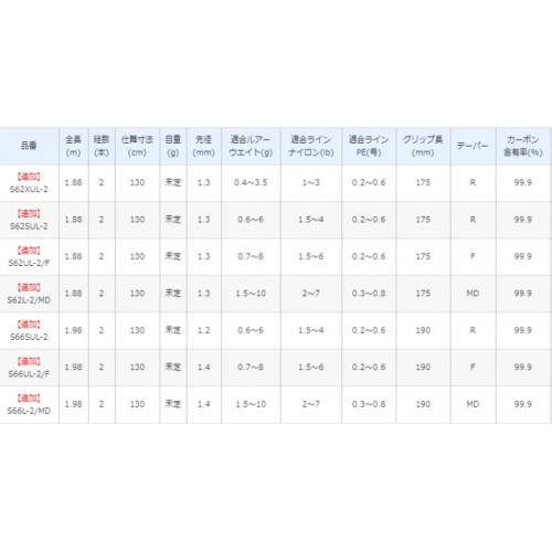 Shimano 19 World SHAULA Technical Edition S62UL-2/F