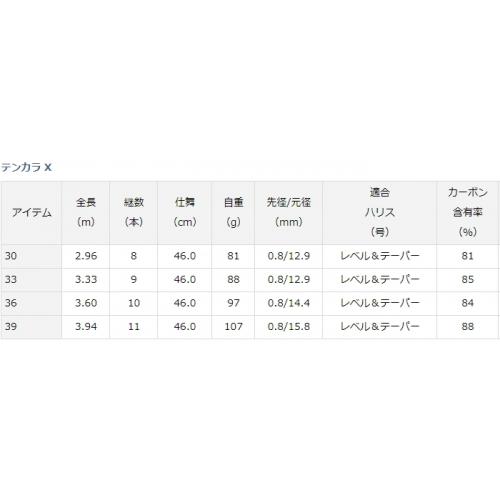 Daiwa 19 Tenkara X36