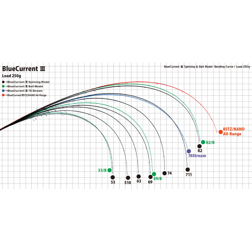 Yamaga Blanks BlueCurrent III 53