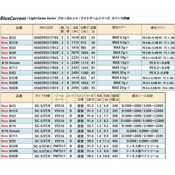 Yamaga Blanks BlueCurrent III 53/B