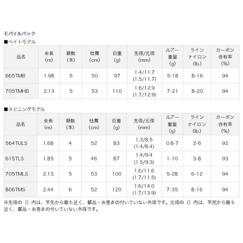 Daiwa Mobile Pack 564TULS