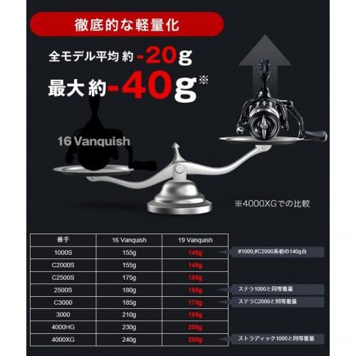 Shimano 19 Vanquish 2500S