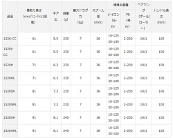 Daiwa 18 Zillion TW HD 1520L-CC
