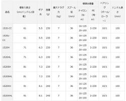 Daiwa 18 Zillion TW HD 1520HL