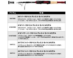 Daiwa Blazon Mobile 646TLS
