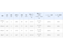 Shimano 19 Soare BB S76UL-S