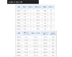 Shimano 18 Dialuna S86ML