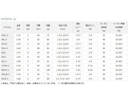 Daiwa Wise Stream 60TL