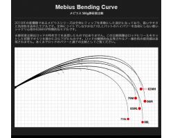 Yamaga Blanks Mebius 83MH