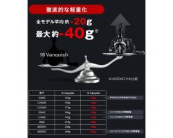 Shimano 19 Vanquish C2000SSS